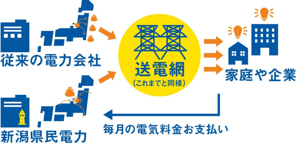 新潟県民電力とは