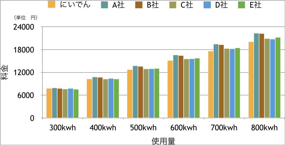 新潟県民電力 にいでん 料金比較表